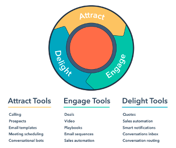 Inbound tools for Marketing, Sales and Service